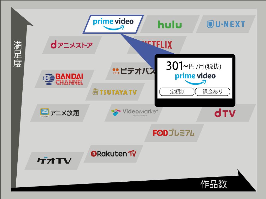 """Amazon<span class=""""hText"""">プライムビデオ</span><span class=""""hText"""">その評判は</span><span class=""""hText"""">――ただの動画配信サービスではない</span>"""