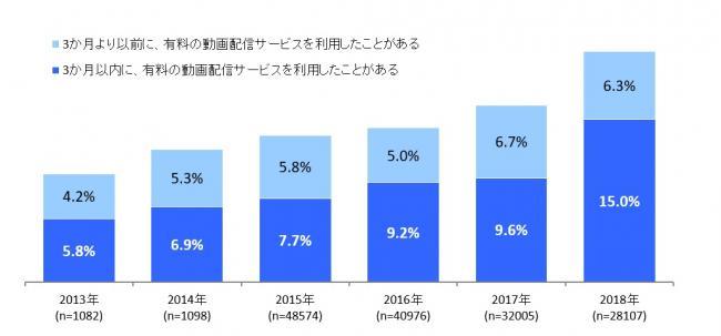 動画配信サービスの利用率推移