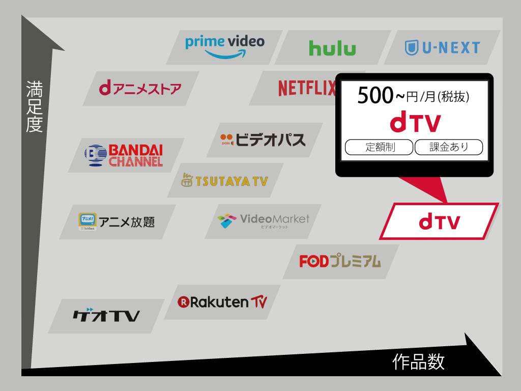 """コスパ最強?<span class=""""hText"""">dTVは</span><span class=""""hText"""">評判通りの</span><span class=""""hText"""">動画配信サービスなのか</span>"""